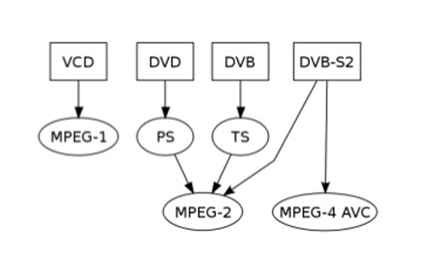 MPEG formats
