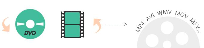 Muunna DVD suosituiksi videoformaateiksi