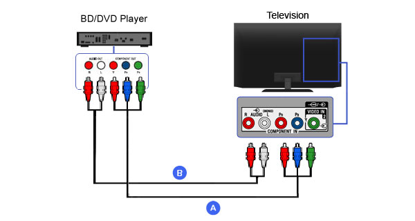 The Easiest Way on How to Hook up a DVD Player