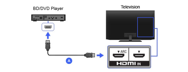 Hook up a DVD player with HDMI