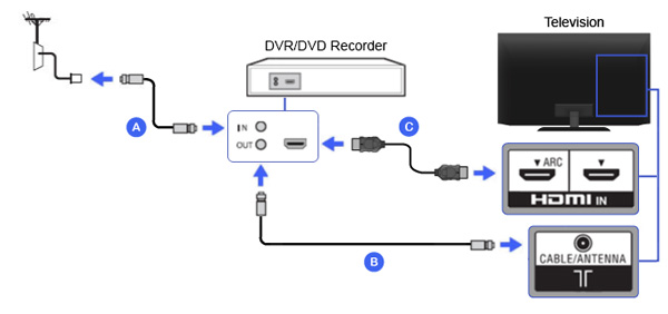 DVD Recorder to TV