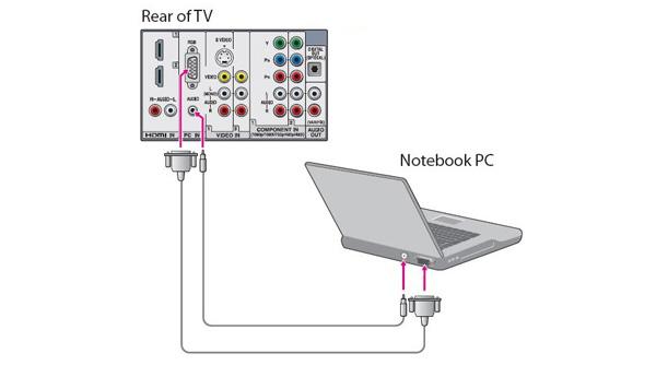 Yhdistä kannettava TV