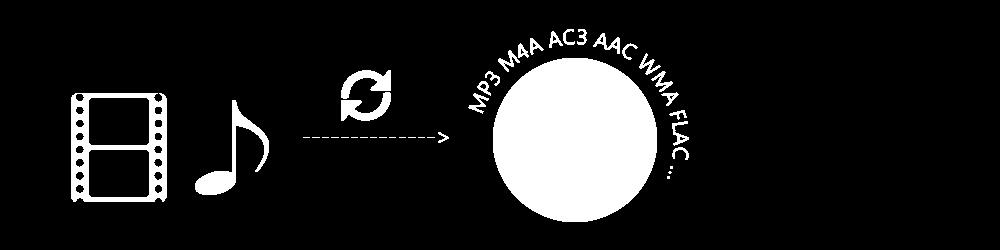 AV-muunnin